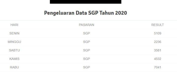 kudabola situs pengeluaran data sgp terlengkap